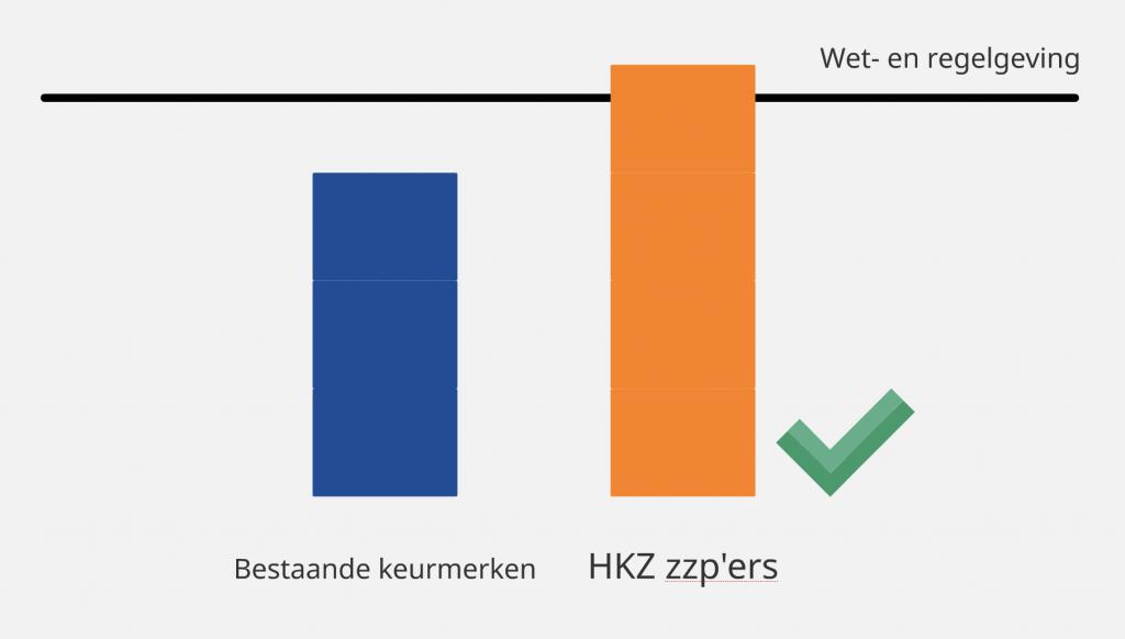 HKZ-keurmerk vergelijking
